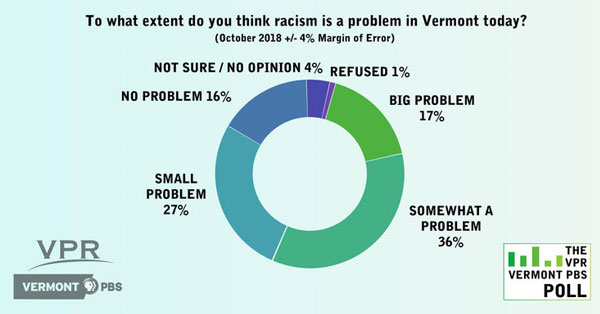Racism in Vermont
