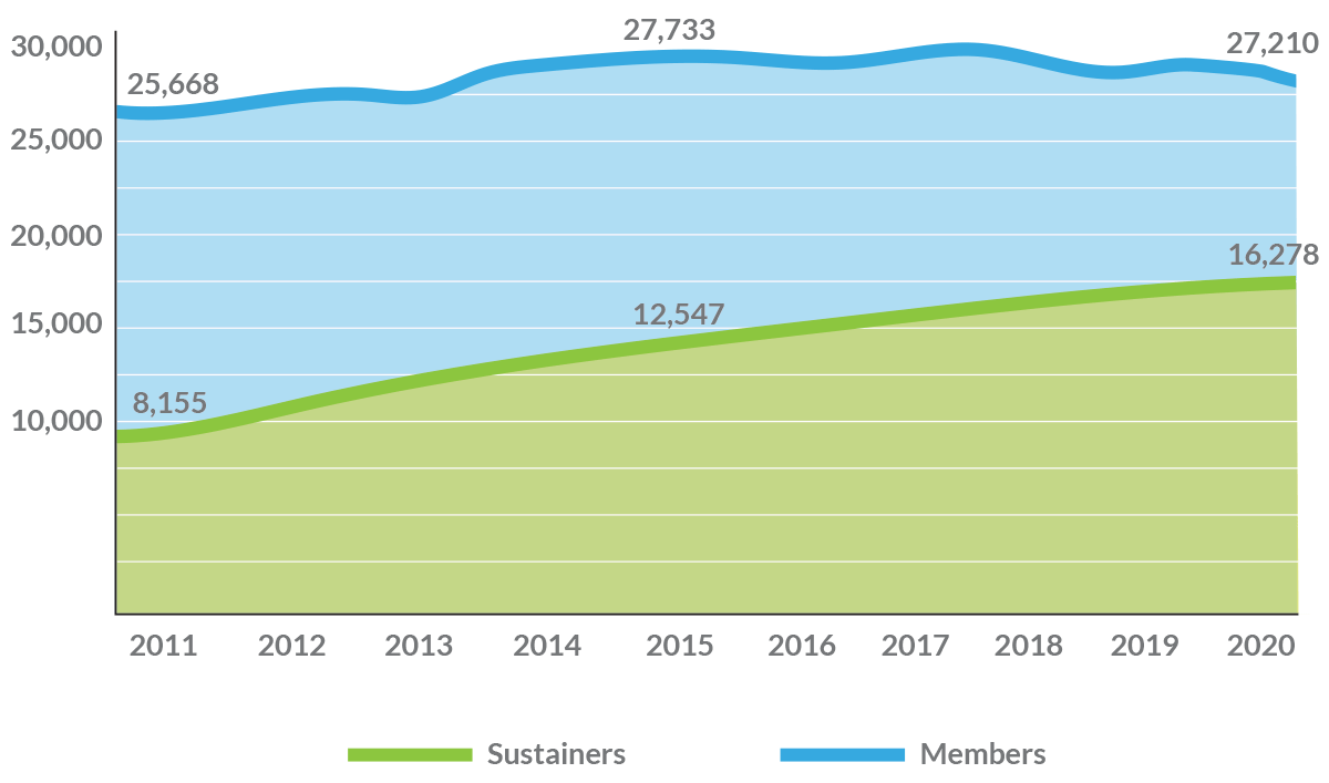 Membership Trends 2011 - 2020